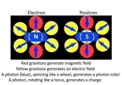 How electrons turn into positrons